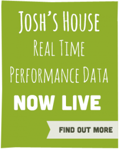 Home Advert Box Real time Performance Data